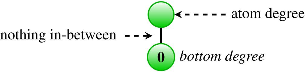 atom degree