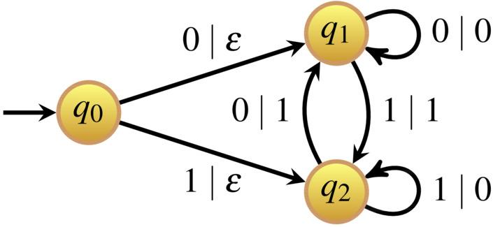 finite state transducer