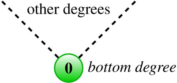 bottom degree